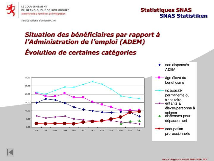 Statistiques SNAS