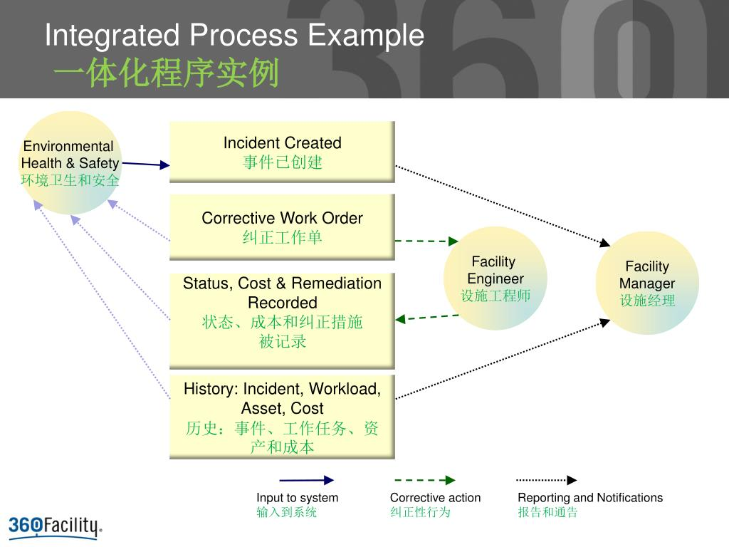Integrated Process Example