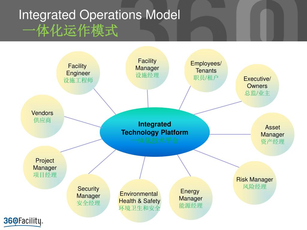 Integrated Operations Model