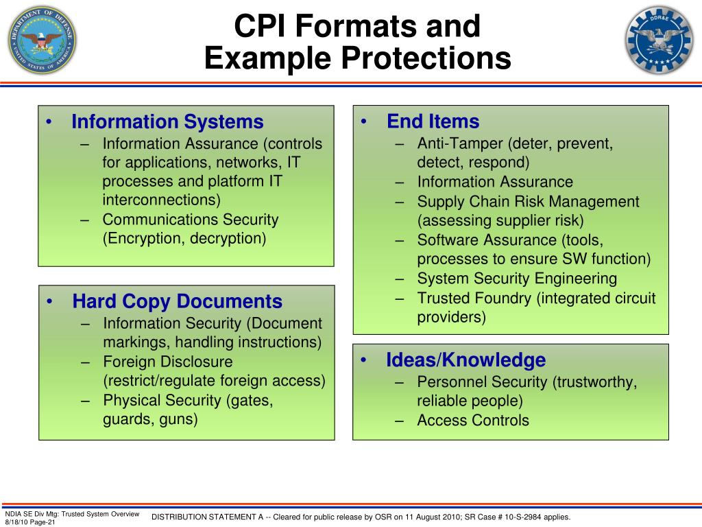 CPI Formats and
