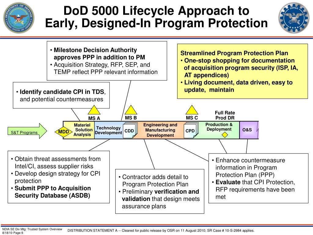 DoD 5000 Lifecycle Approach to
