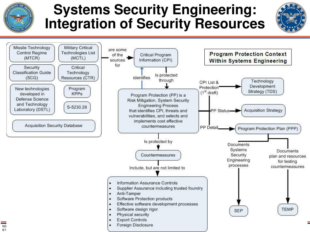 Systems Security Engineering: