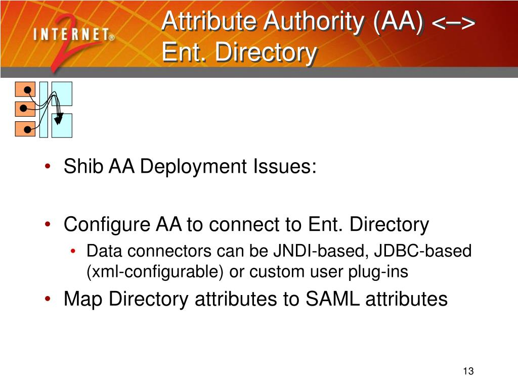 Attribute Authority (AA) <–> Ent. Directory