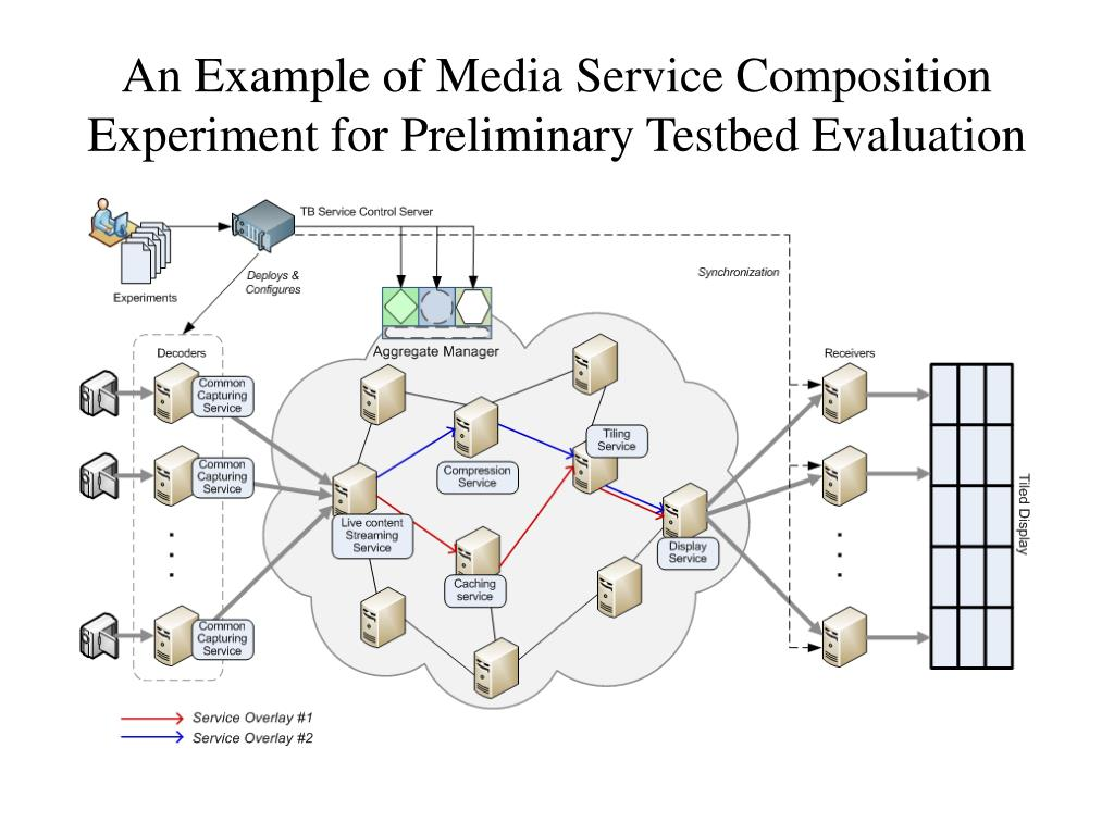 An Example of Media Service Composition Experiment for Preliminary Testbed Evaluation