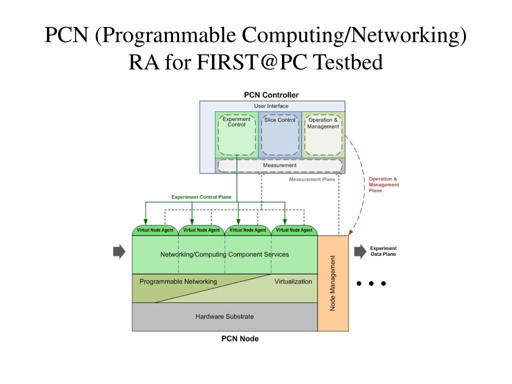 PCN (Programmable Computing/Networking) RA for FIRST@PC Testbed
