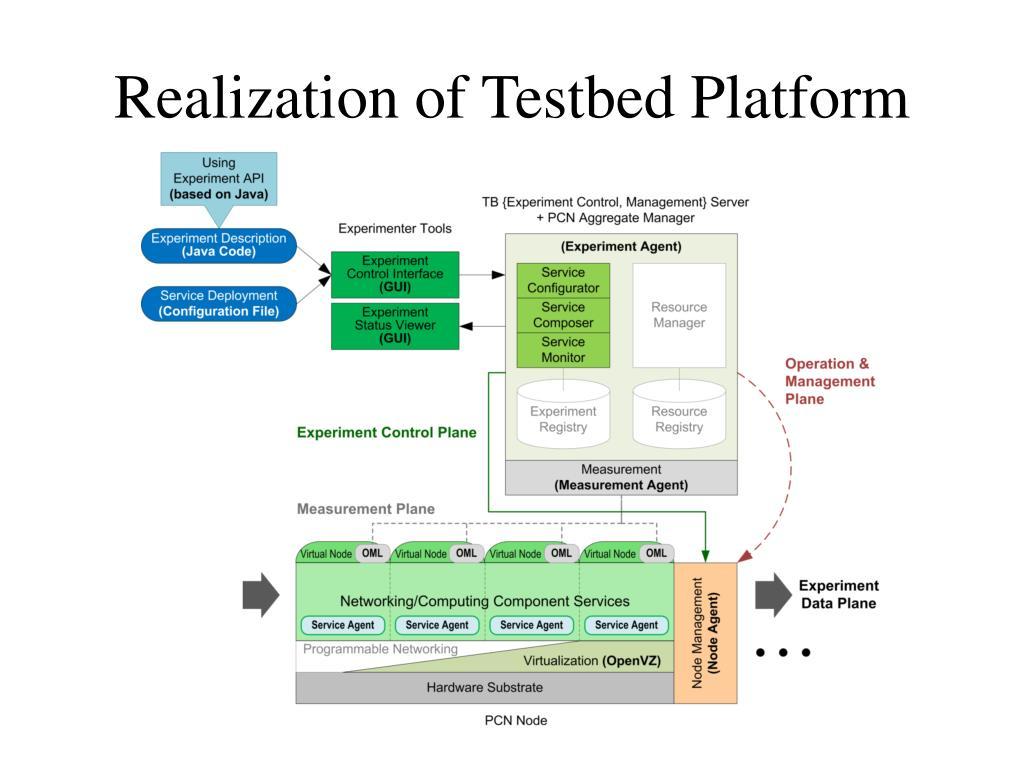 Realization of Testbed Platform