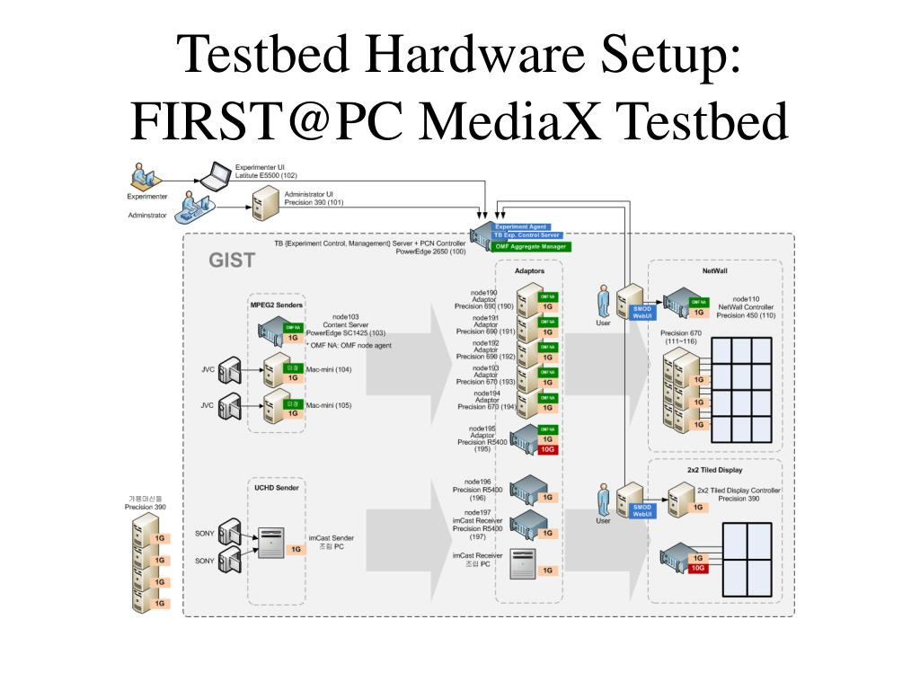 Testbed Hardware Setup: FIRST@PC MediaX Testbed