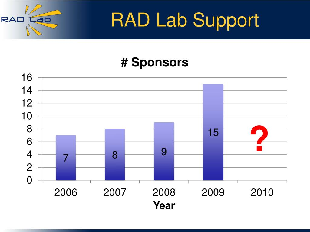 RAD Lab Support