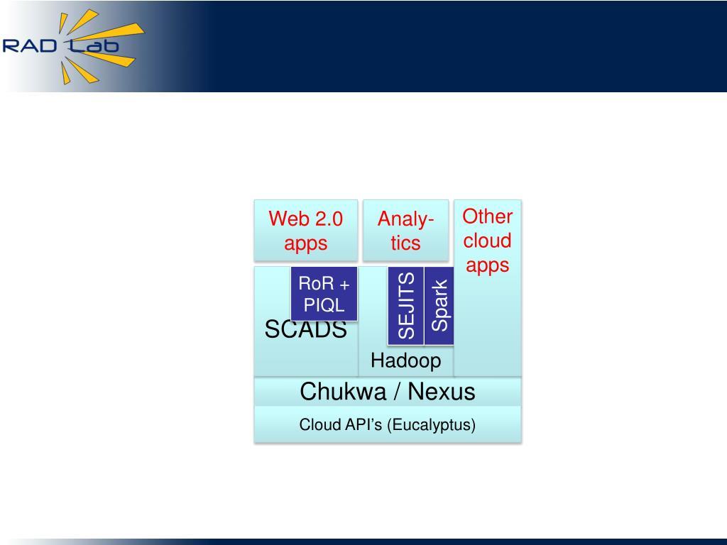 Web 2.0 apps