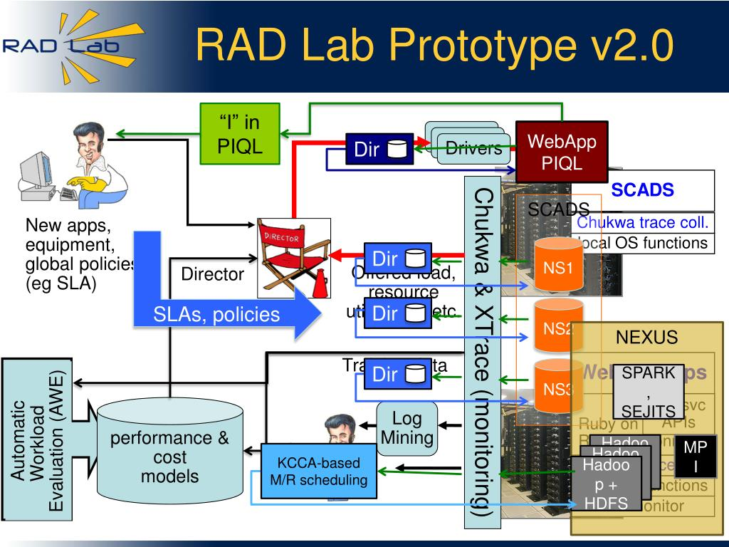 RAD Lab Prototype v2.0
