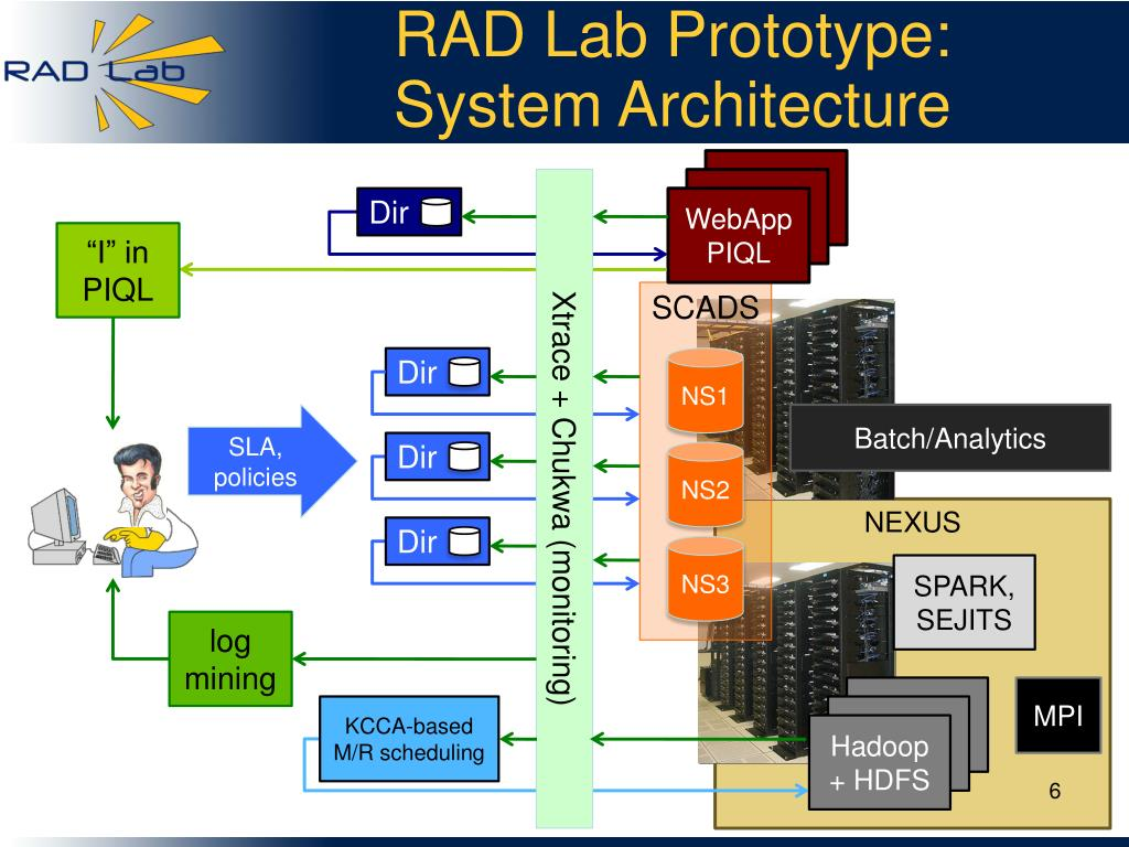 RAD Lab Prototype:
