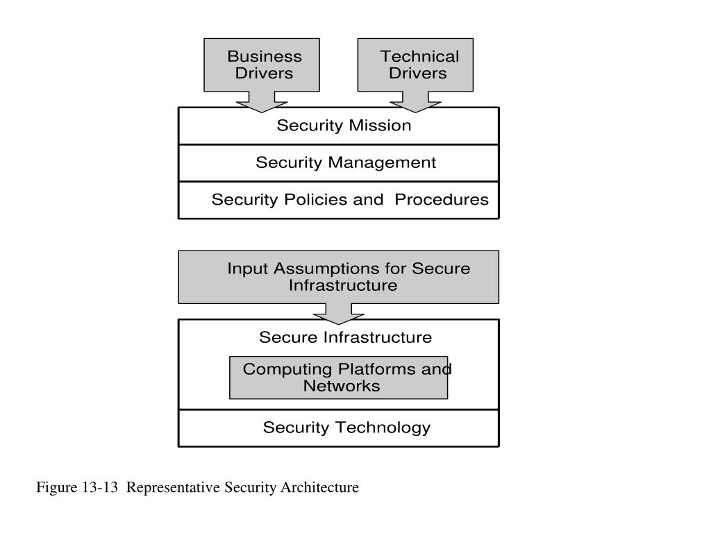 Figure 13-13  Representative Security Architecture