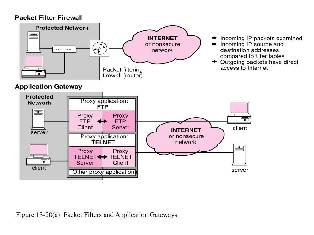 Figure 13-20(a)  Packet Filters and Application Gateways