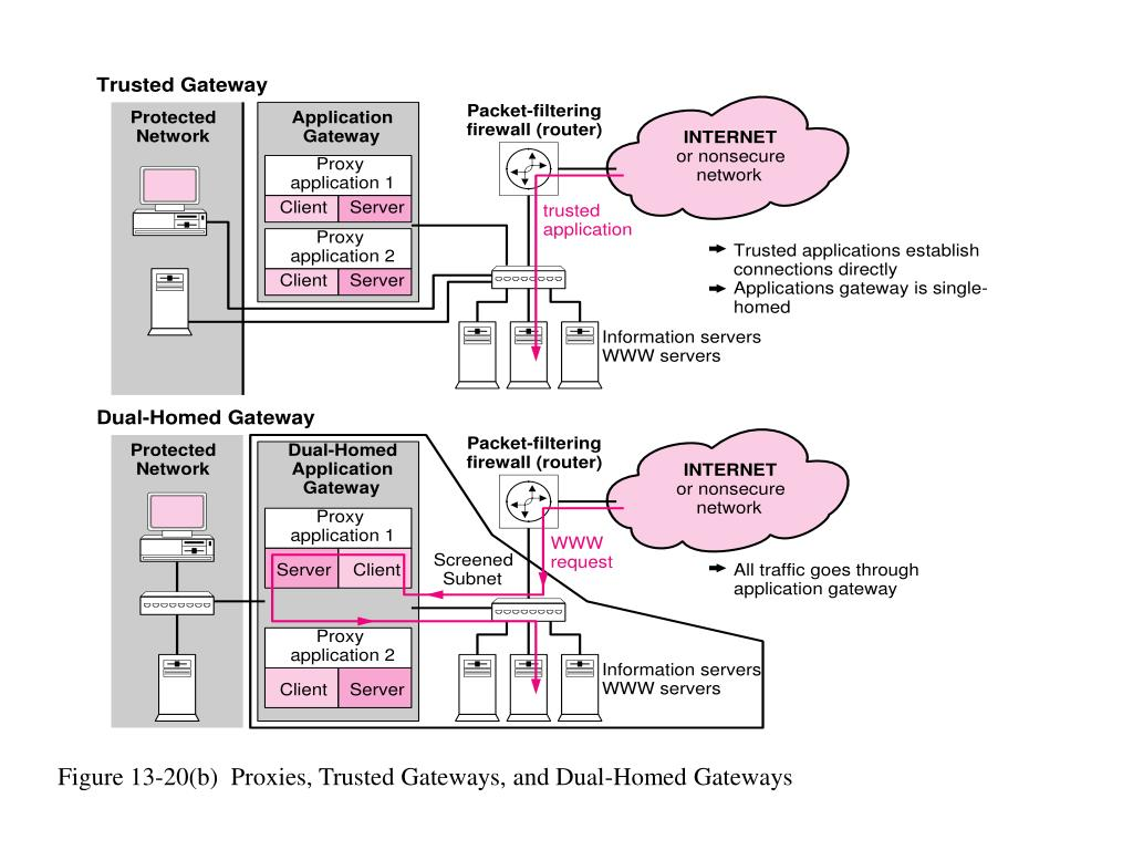 Figure 13-20(b)  Proxies, Trusted Gateways, and Dual-Homed Gateways