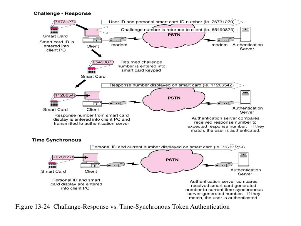 Figure 13-24  Challange-Response vs. Time-Synchronous Token Authentication