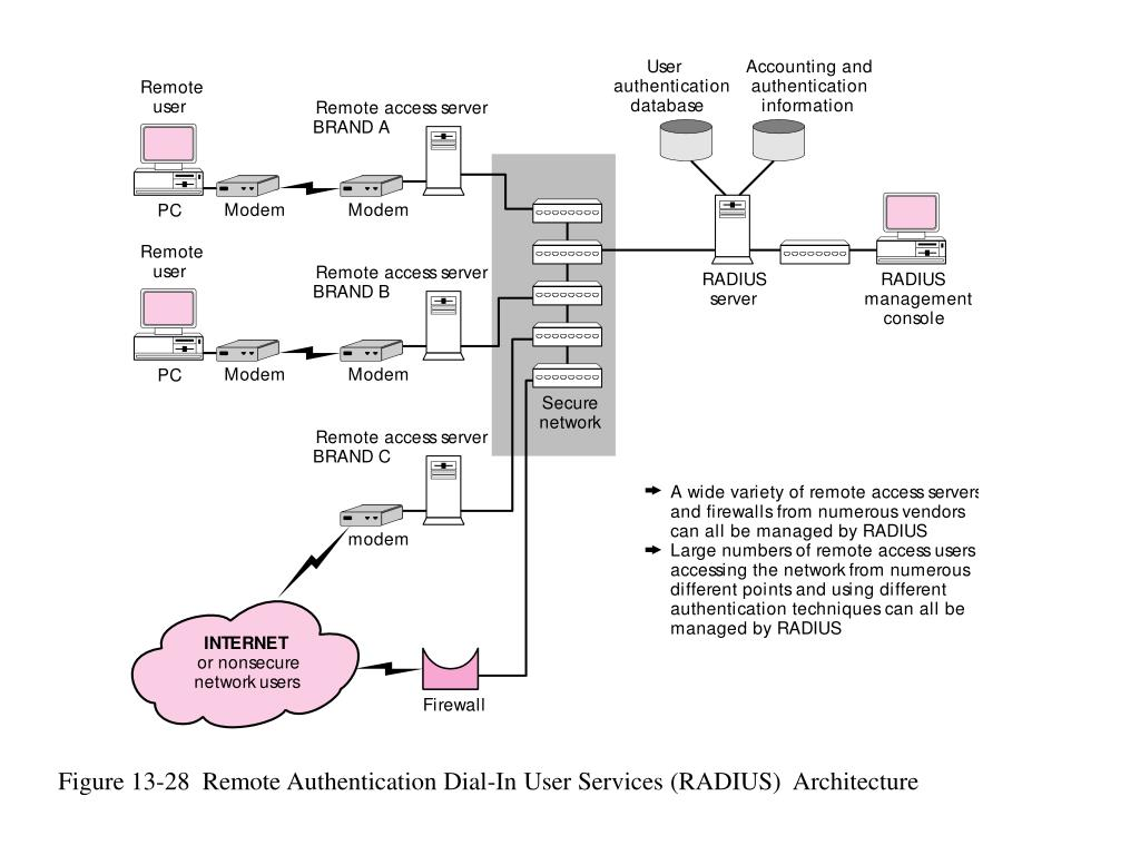 Figure 13-28  Remote Authentication Dial-In User Services (RADIUS)  Architecture