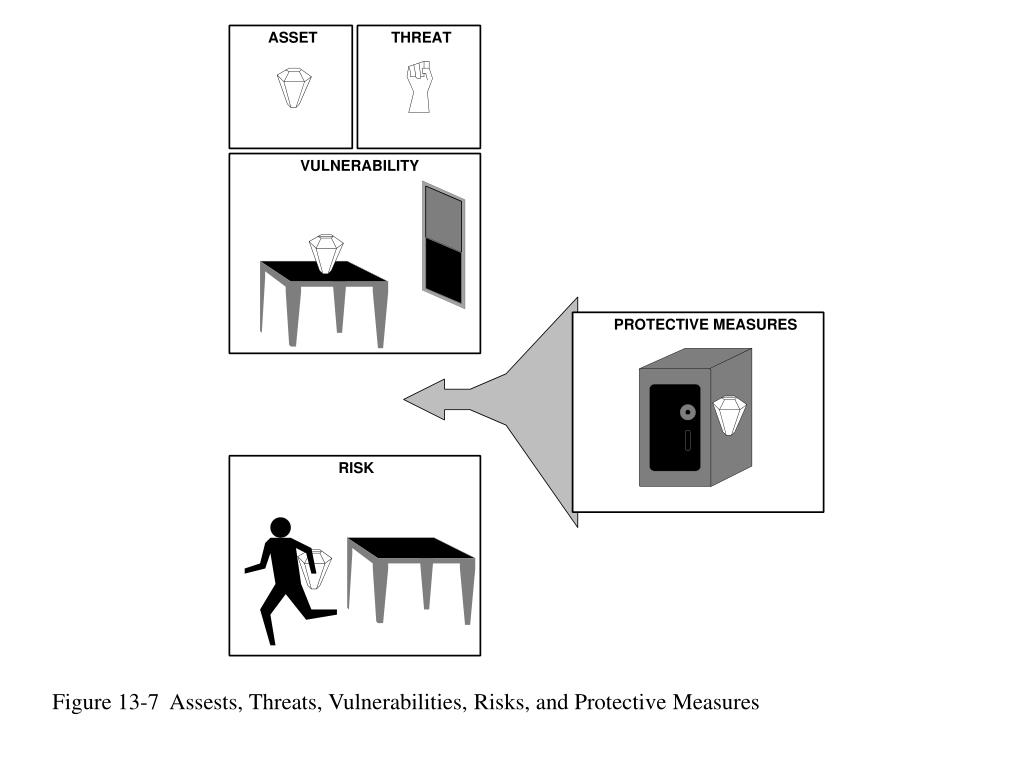 Figure 13-7  Assests, Threats, Vulnerabilities, Risks, and Protective Measures