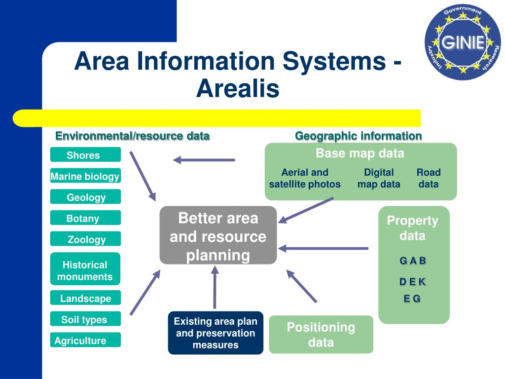 Environmental/resource data