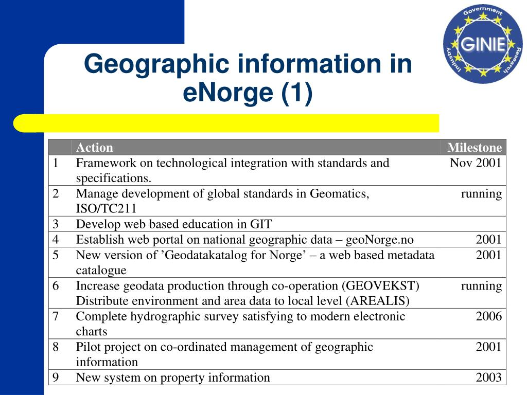 Geographic information in eNorge (1)