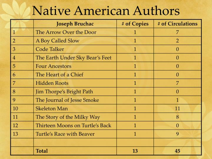 Native American Authors