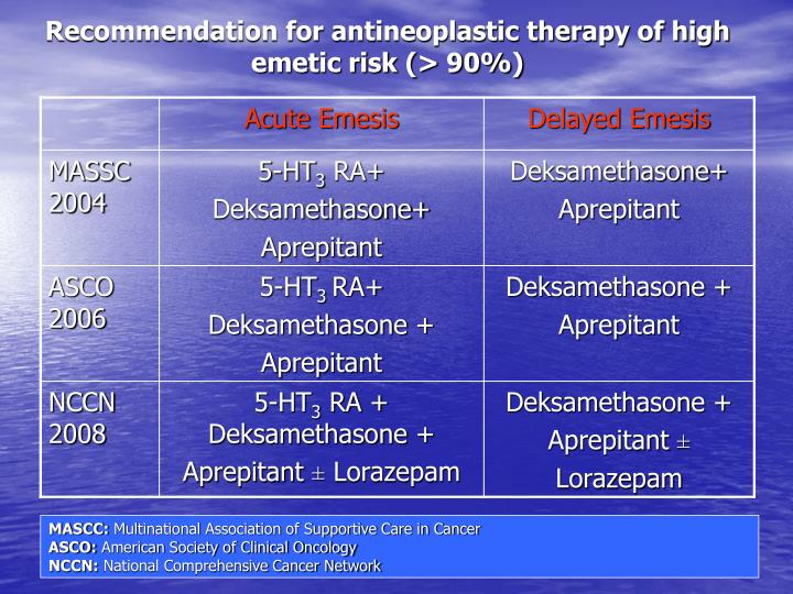 Recommendation for antineoplastic therapy of high emetic risk (> 90%)