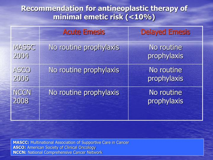 Recommendation for antineoplastic therapy of minimal emetic risk (<10%)