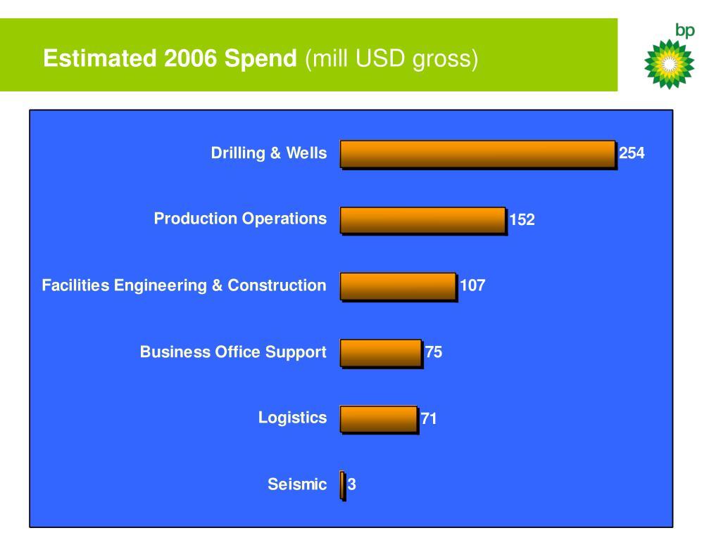 Estimated 2006 Spend