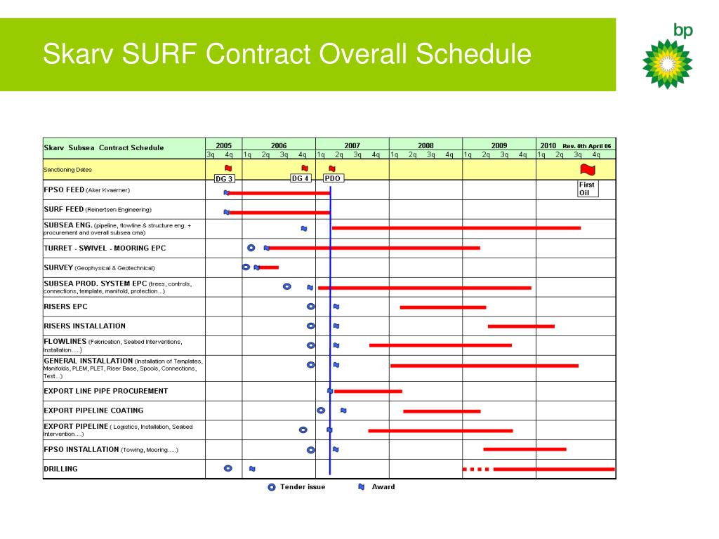 Skarv SURF Contract Overall Schedule