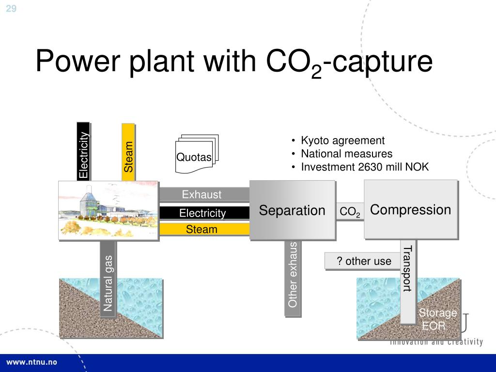Power plant with CO