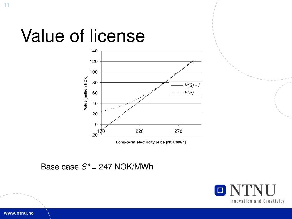 Value of license