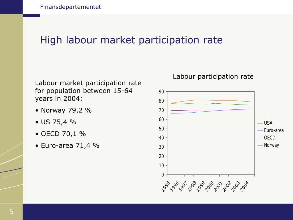 High labour market participation rate