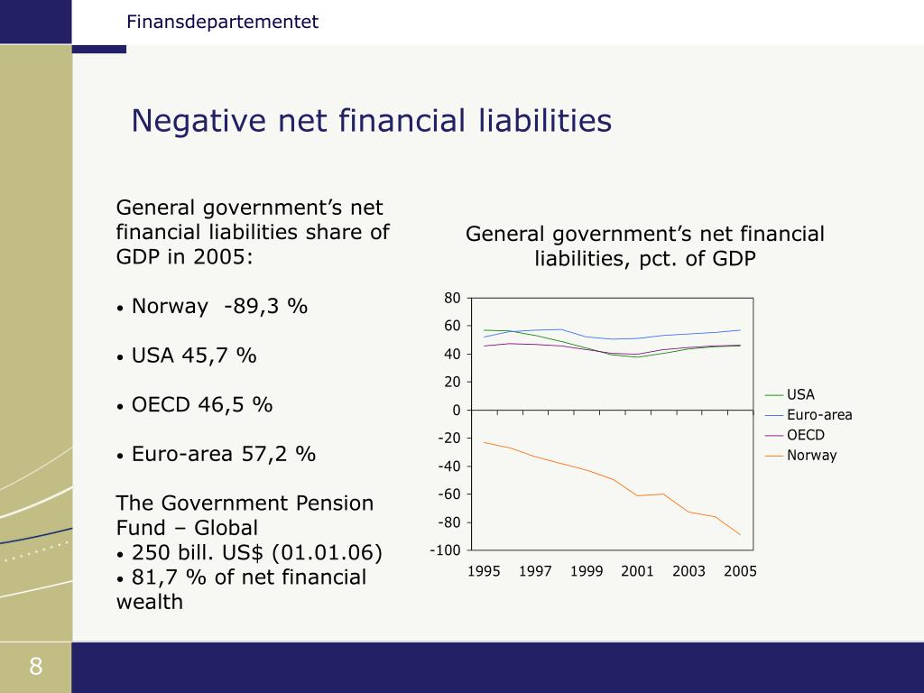 Negative net financial liabilities