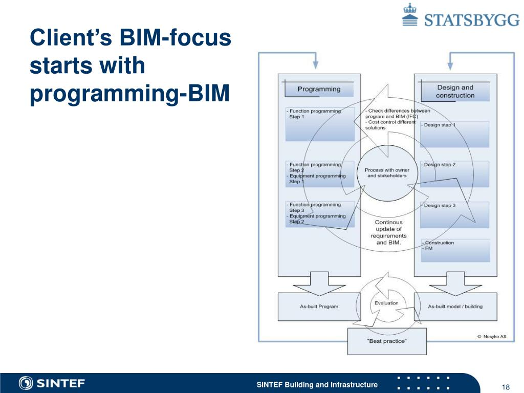 Client's BIM-focus starts with programming-BIM