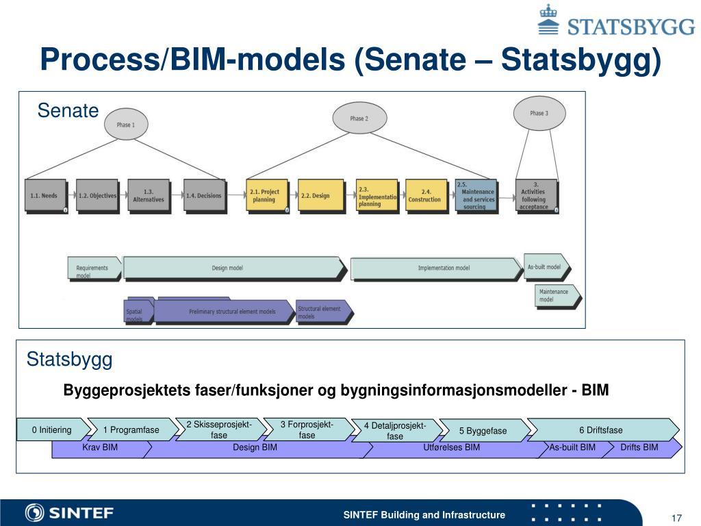 Process/BIM-models (Senate – Statsbygg)