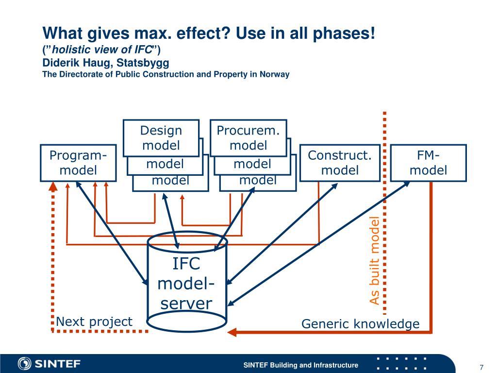 Design model