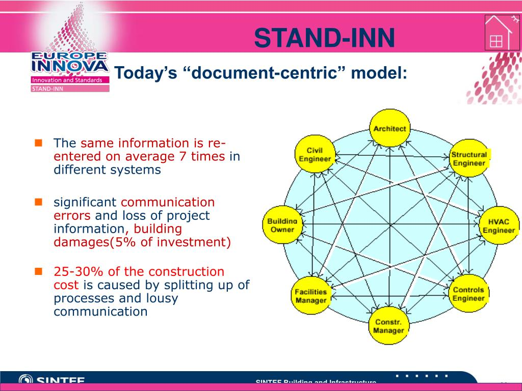 """Today's """"document-centric"""" model:"""