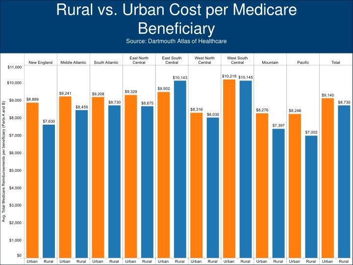 Rural vs. Urban Cost per Medicare Beneficiary