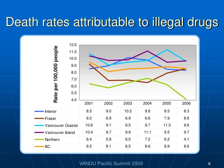 Death rates attributable to illegal drugs