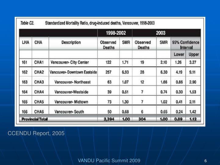CCENDU Report, 2005