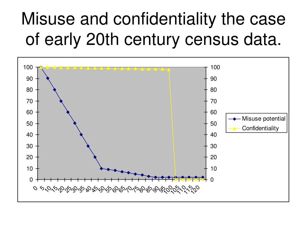 Misuse and confidentiality the case of early 20th century census data.