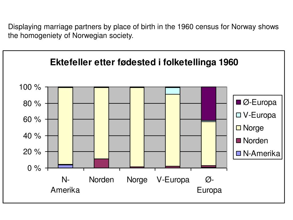 Displaying marriage partners by place of birth in the 1960 census for Norway shows