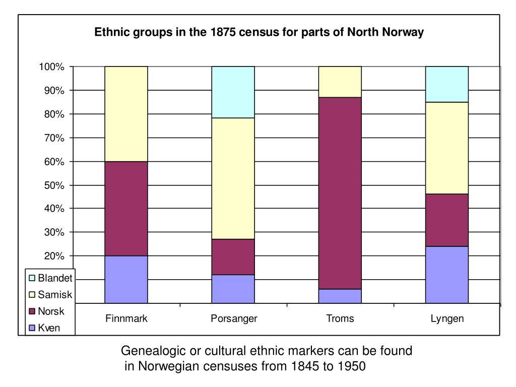 Genealogic or cultural ethnic markers can be found