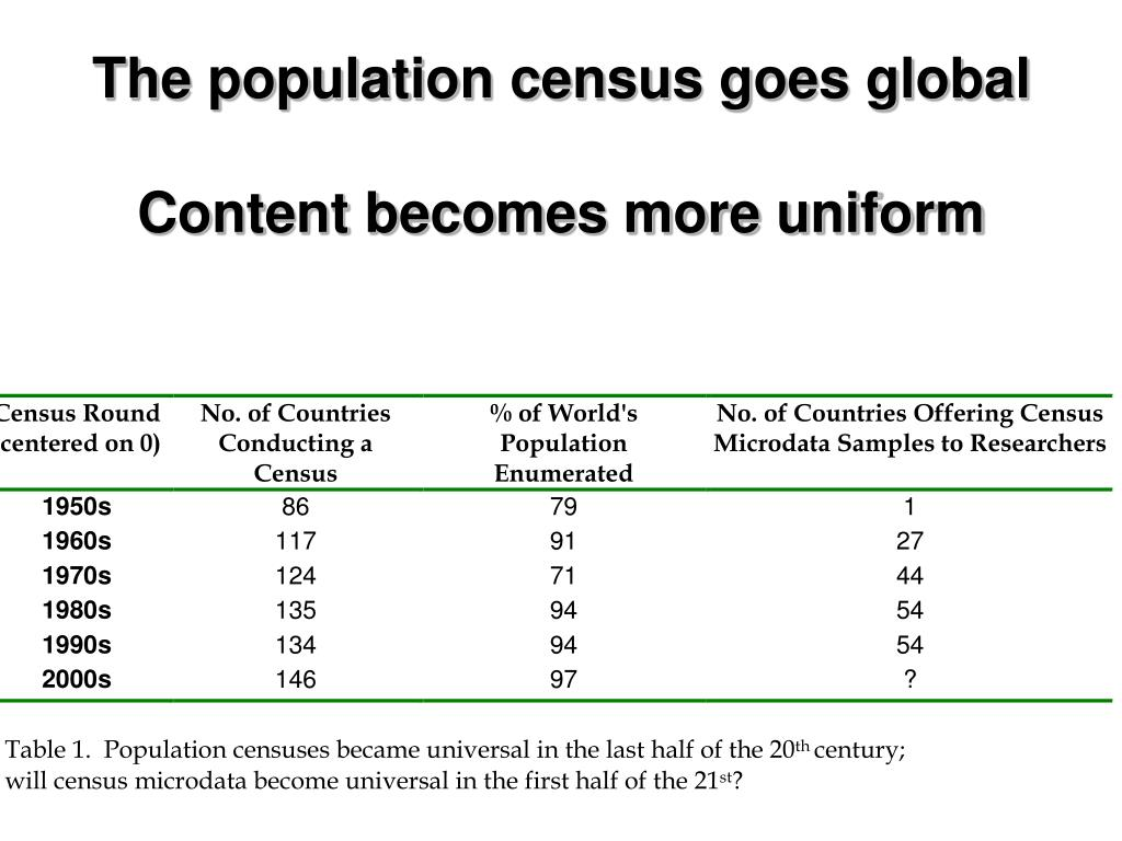 The population census goes global