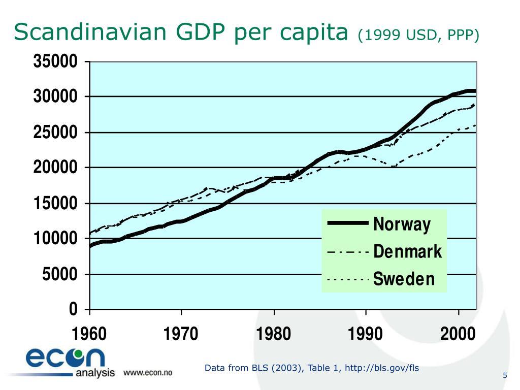 Scandinavian GDP per capita