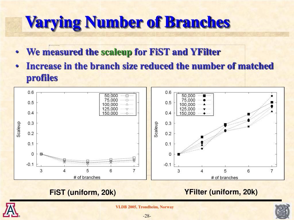 YFilter (uniform, 20k)
