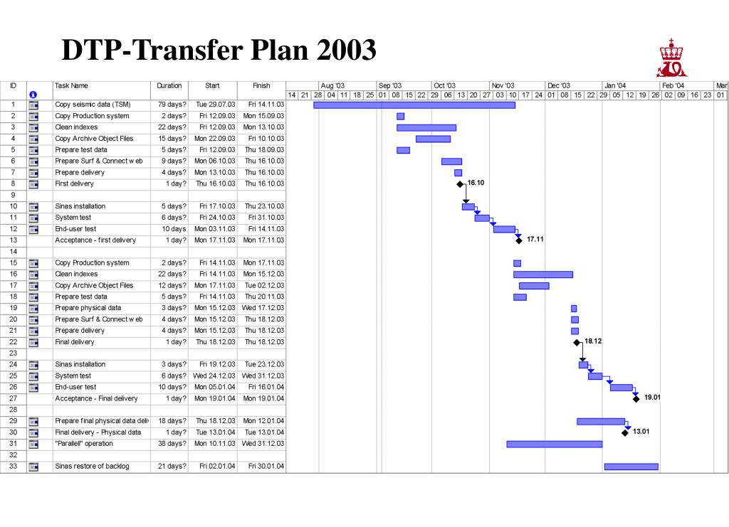 DTP-Transfer Plan 2003