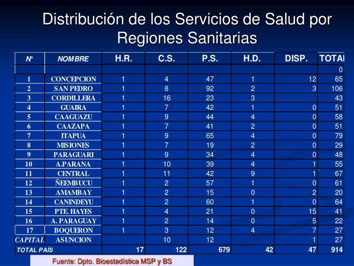 Distribución de los Servicios de Salud por Regiones Sanitarias