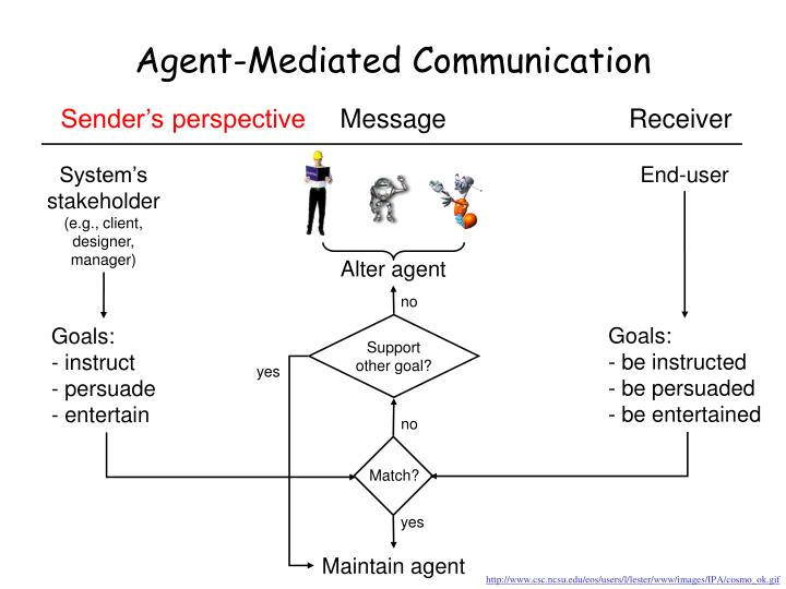Agent-Mediated Communication