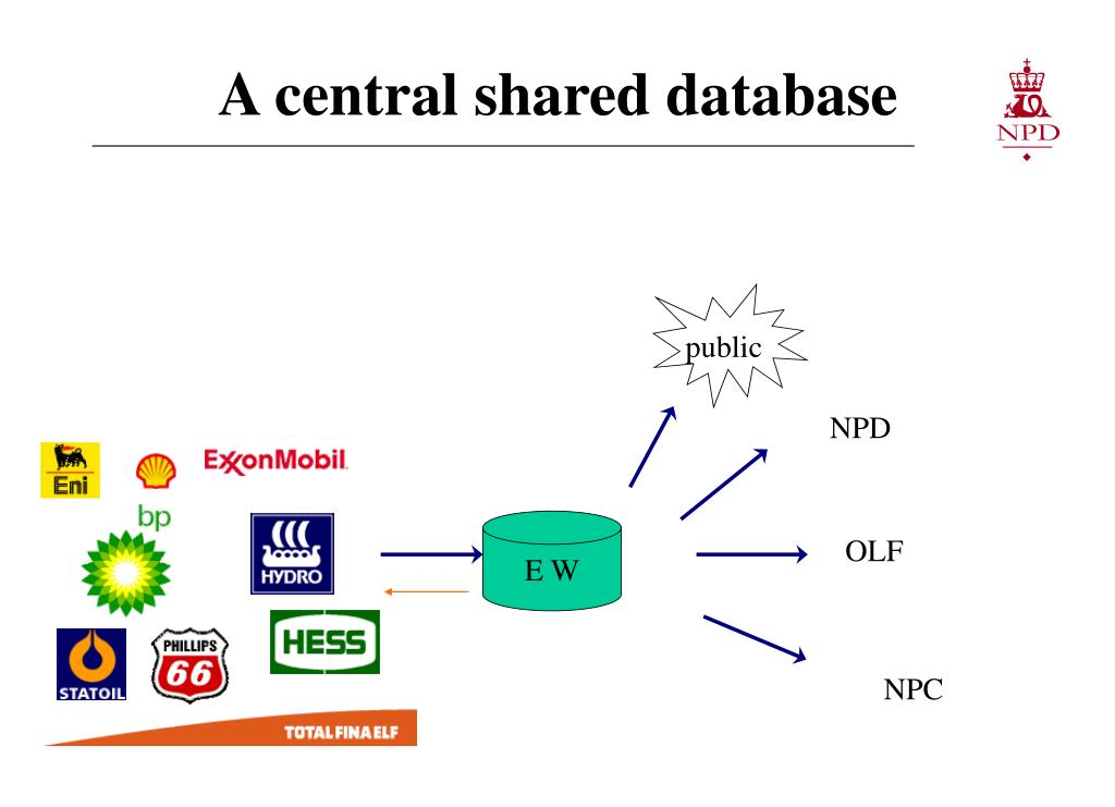 A central shared database