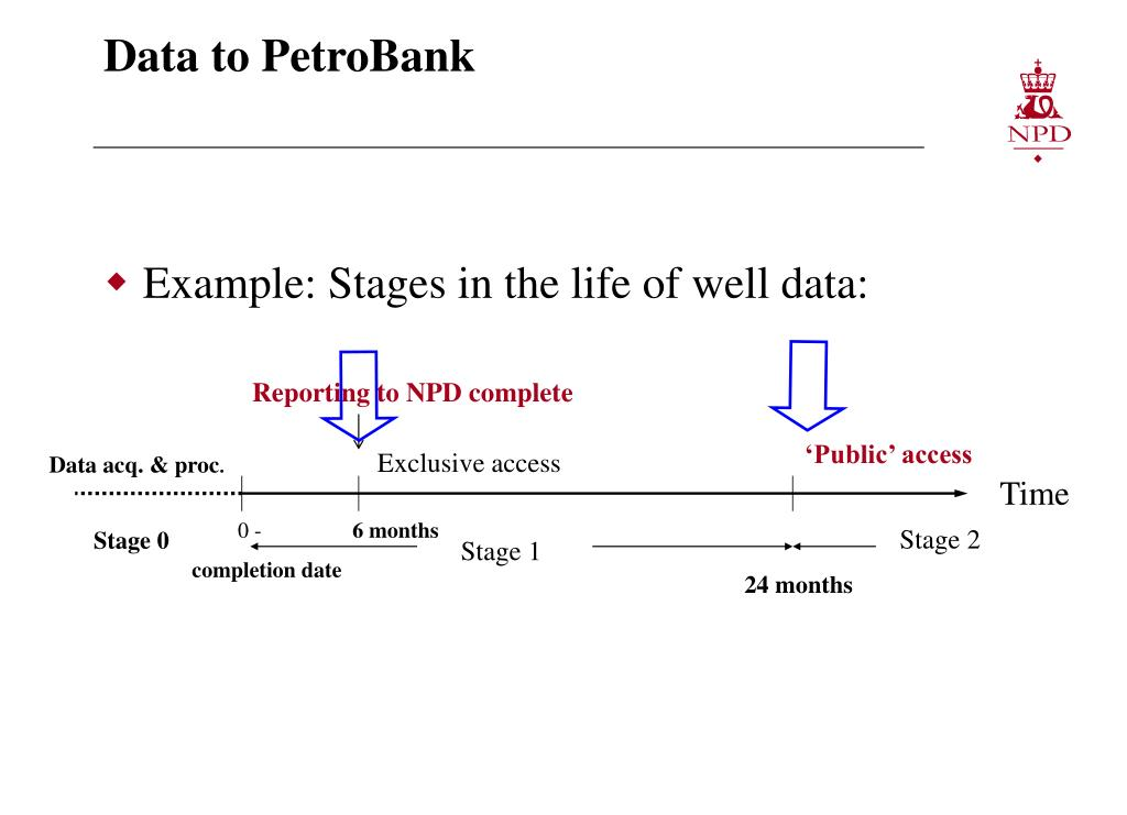 Data to PetroBank